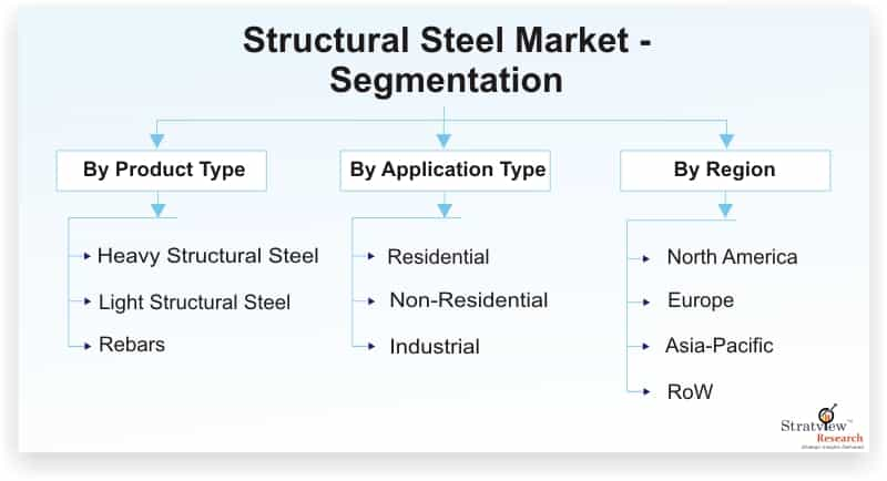 Structural-Steel-Market-Segmentation