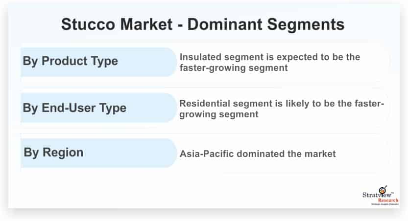 Stucco-Market-Dominant-Segments