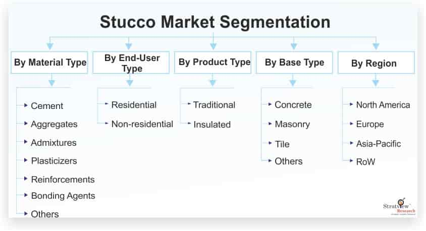 Stucco-Market-Segmentation