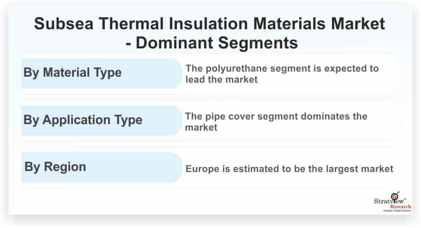 Subsea-Thermal-Insulation-Materials-Market-Dominant-Segments