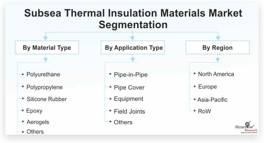 Subsea-Thermal-Insulation-Materials-Market-Segmentation