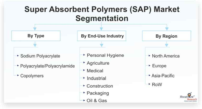 Super-Absorbent-Polymers-(SAP)-Market-Segmentation