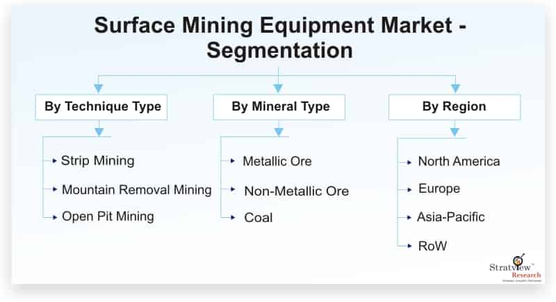 Surface-Mining-Equipment-Market-Segmentation