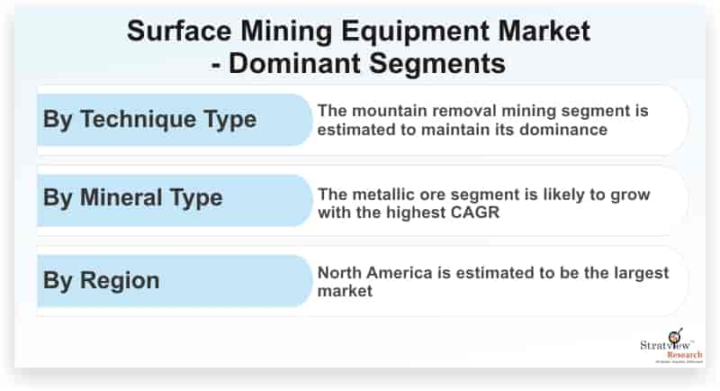 Surface-Mining-Equipment-Market-Dominant-Segments