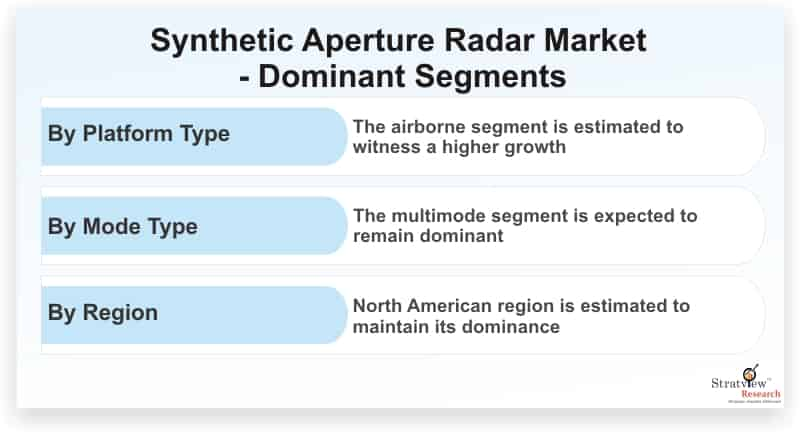 Synthetic-Aperture-Radar-Market-Dominant-Segments