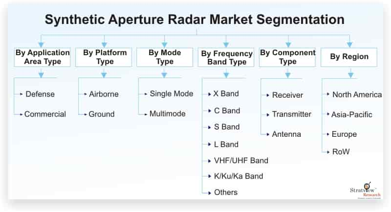 Synthetic-Aperture-Radar-Market-Segmentation