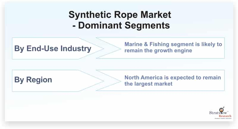 Synthetic-Rope-Market-Dominant-Segments