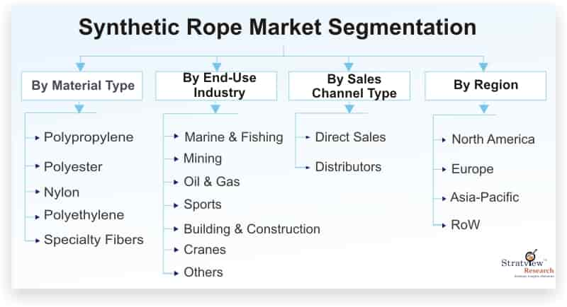 Synthetic-Rope-Market-Segmentation