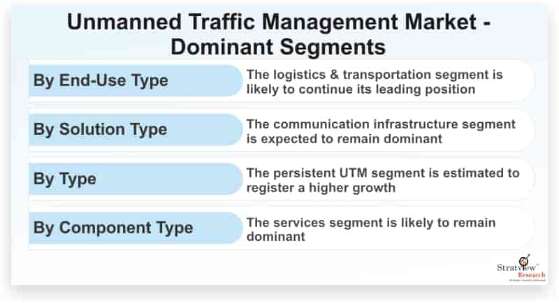 Unmanned-Traffic-Management-Market-Dominant-Segments