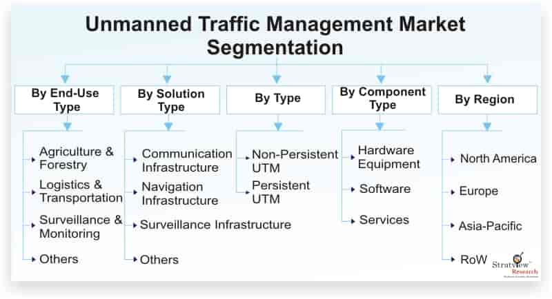 Unmanned-Traffic-Management-Market-Segmentation