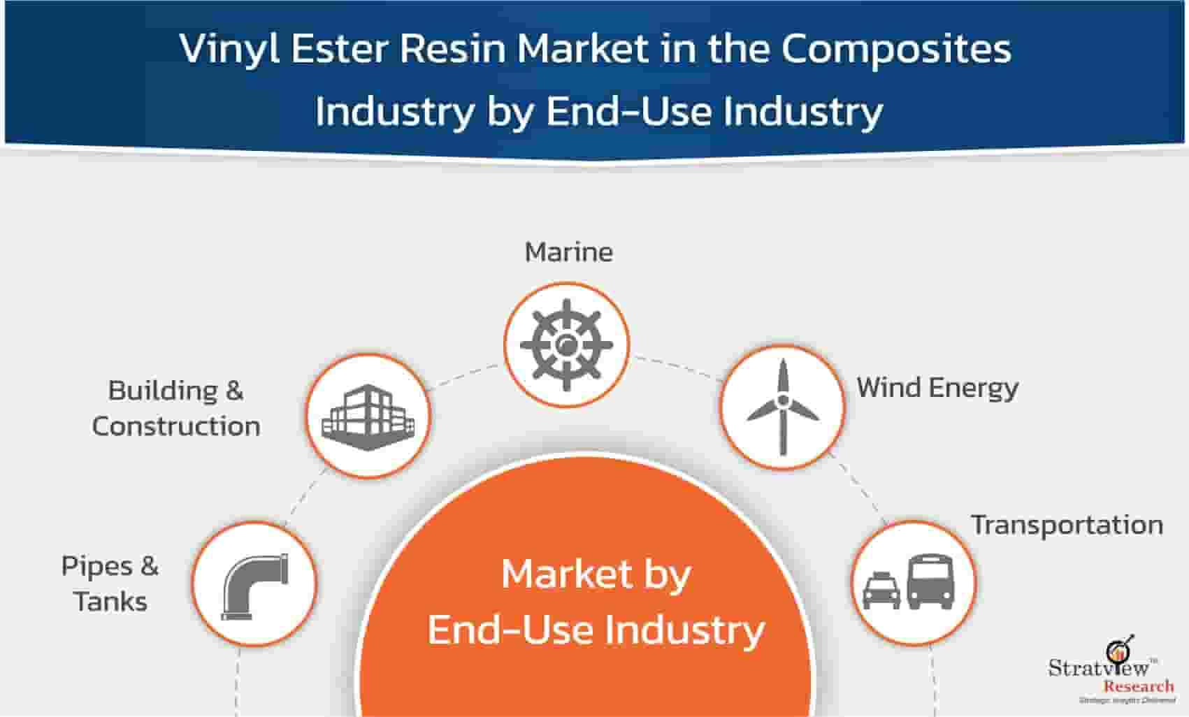 Vinyl-Ester-Resin-Market-in-the-Composites-Industry-By-End-Use