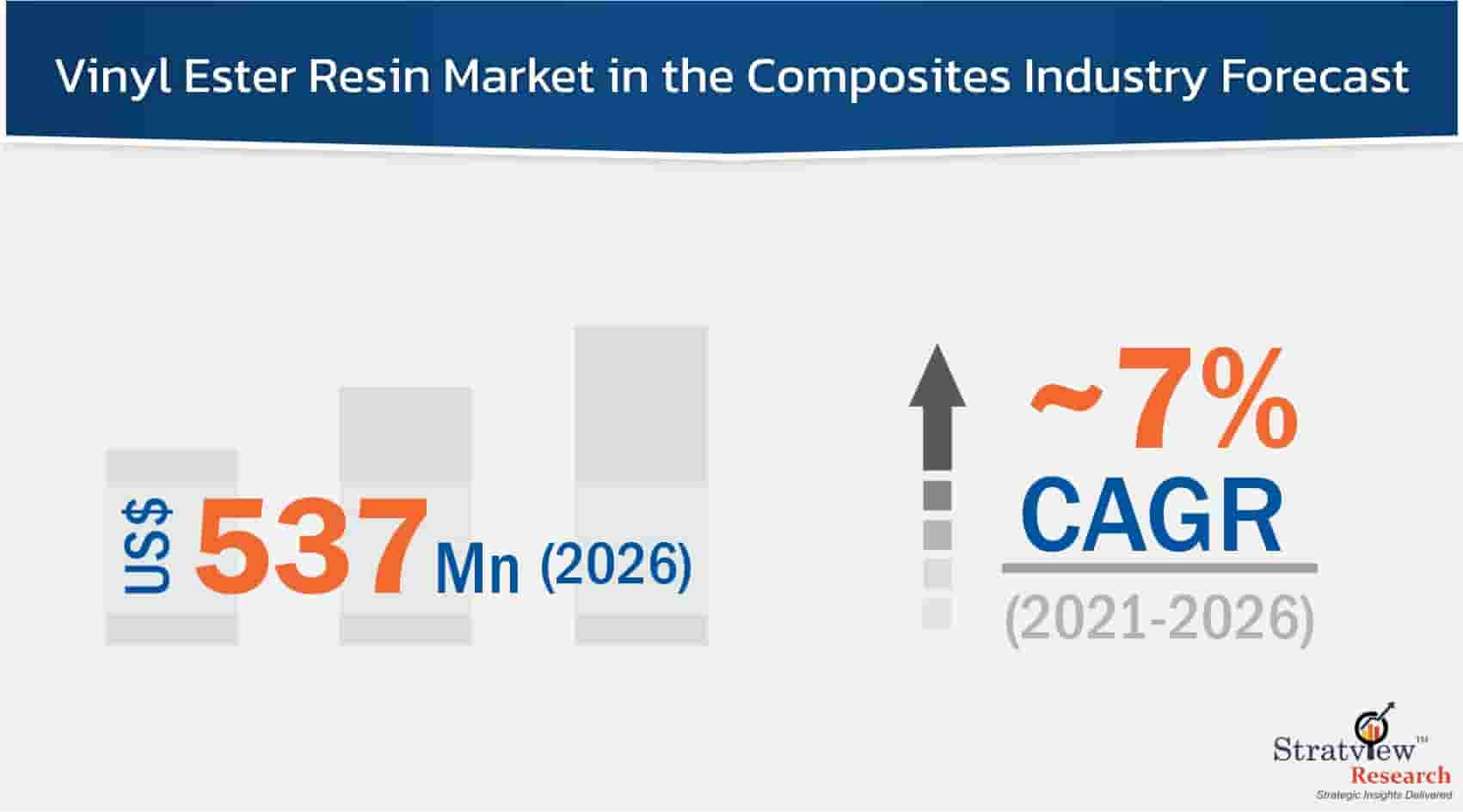 Vinyl-Ester-Resin-Market-in-the-Composites-Industry-Forecast