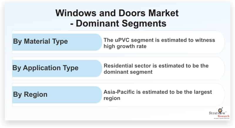 Windows-and-Doors-Market-Dominant-Segments