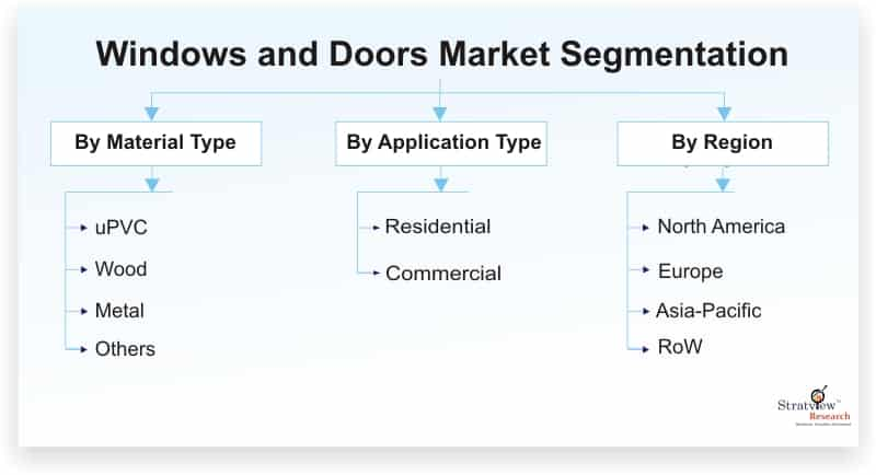 Windows-and-Doors-Market-Segmentation