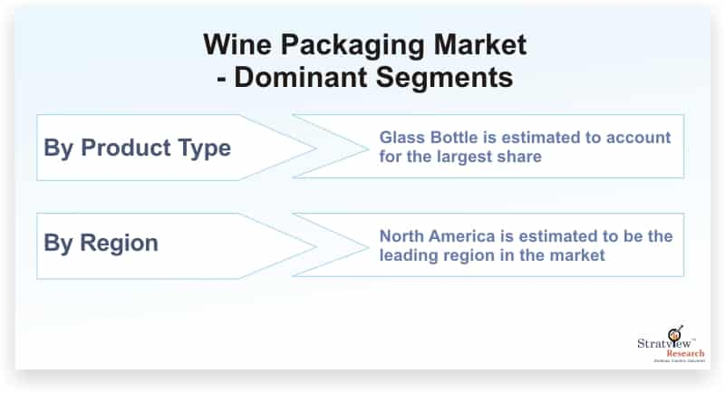 Wine-Packaging-Market-Dominant-Segments