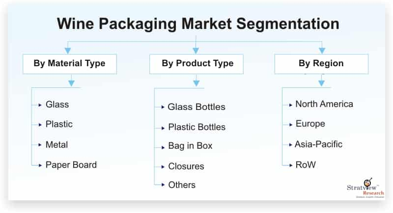 Wine-Packaging-Market-Segmentation