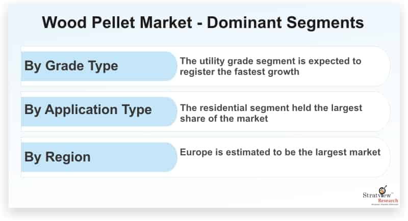Wood-Pellet-Market-Dominant-Segments