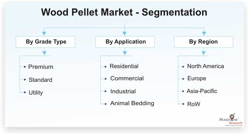 Wood-Pellet-Market-Segmentation