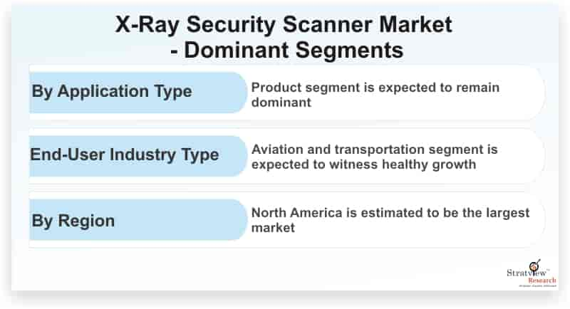 X-Ray-Security-Scanner-Market-Dominant-Segments