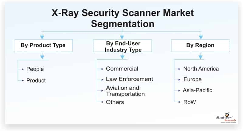 X-Ray-Security-Scanner-Market-Segmentation