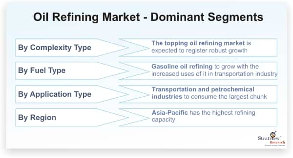 Oil-Refining-Market-Dominant-Segments