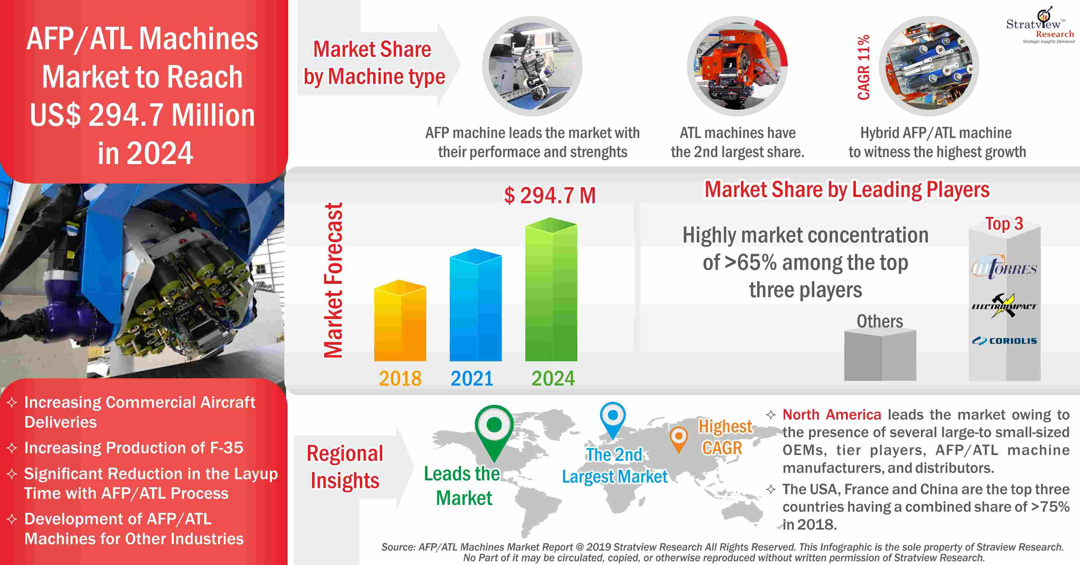 AFP-ATL Machines Market
