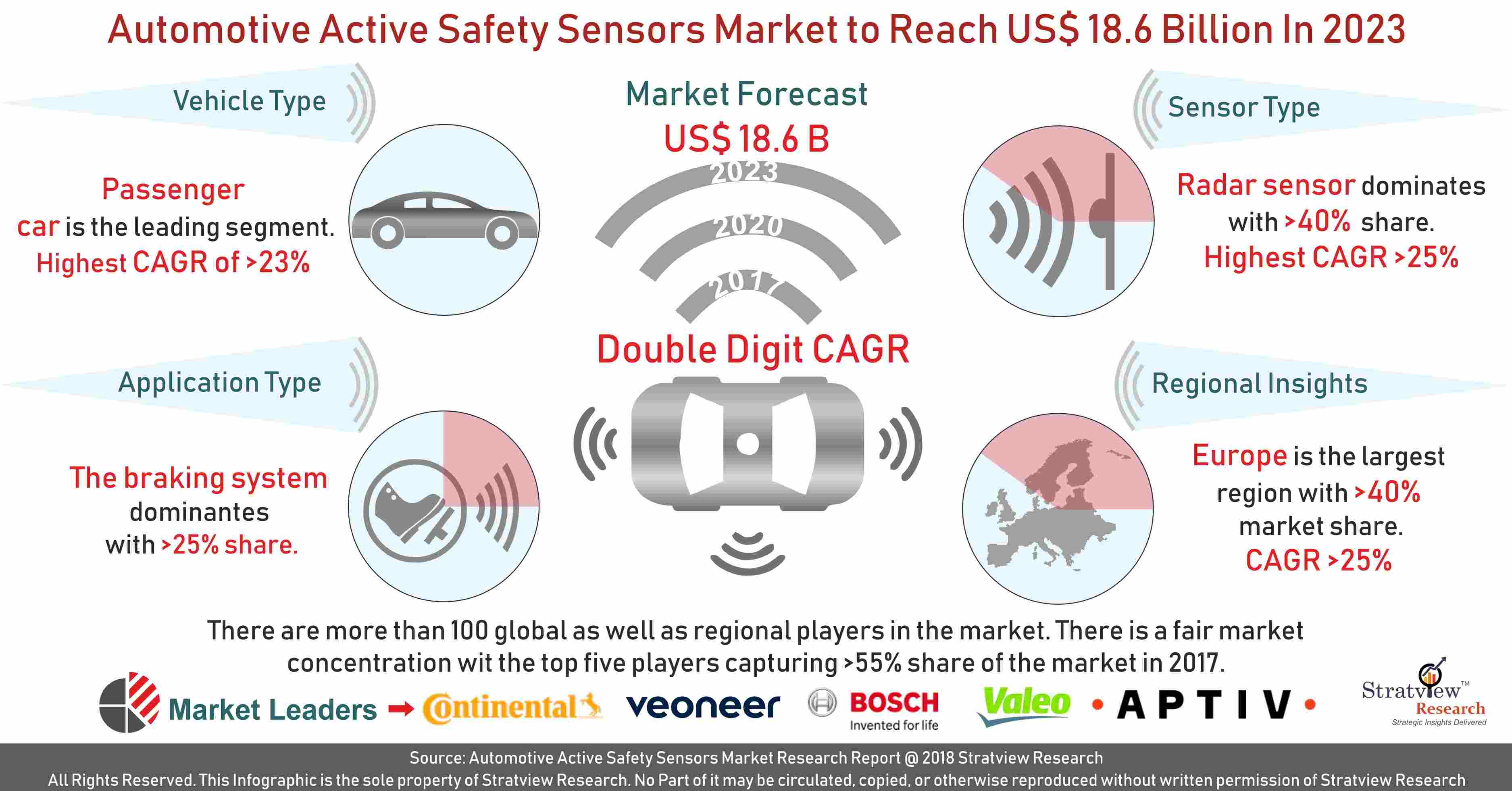 Automotive Active Safety Sensors Market