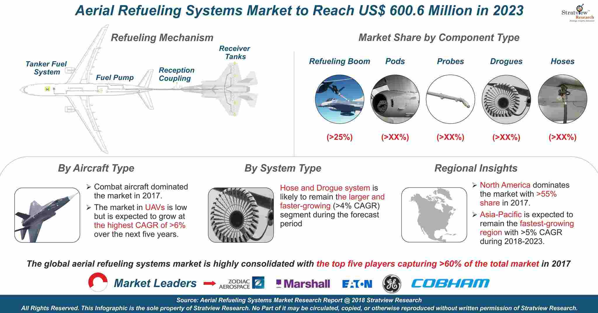 Aerial Refueling System Market Analysis