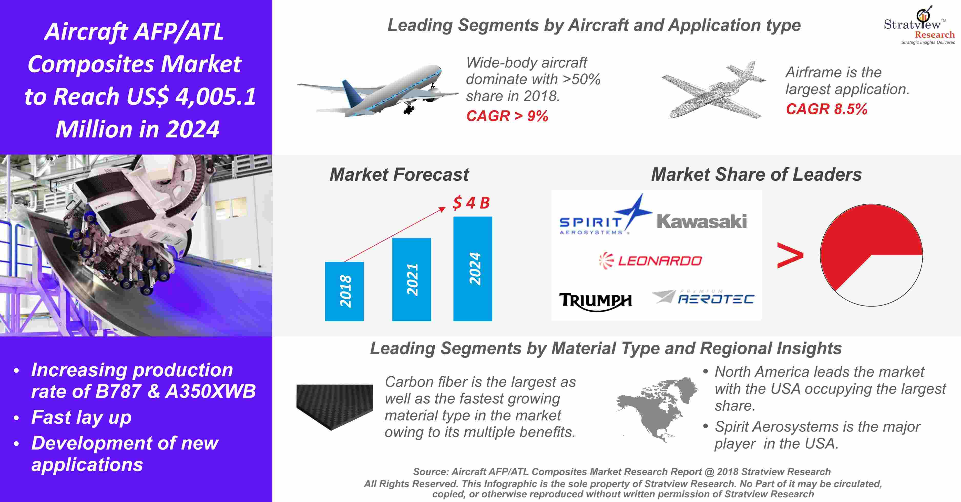 Aircraft AFP/ATL Composites Market Analysis