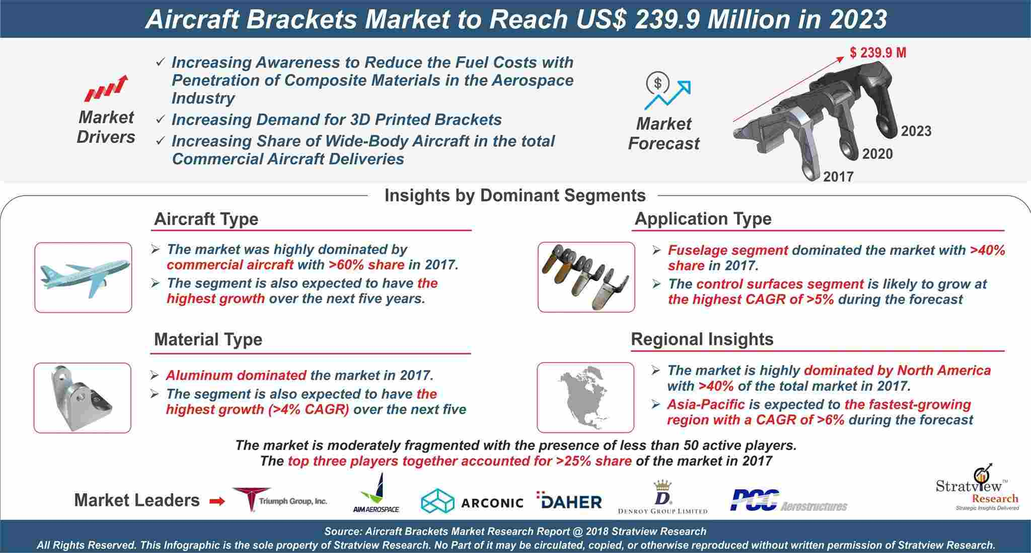 Aircraft Brackets Market Analysis
