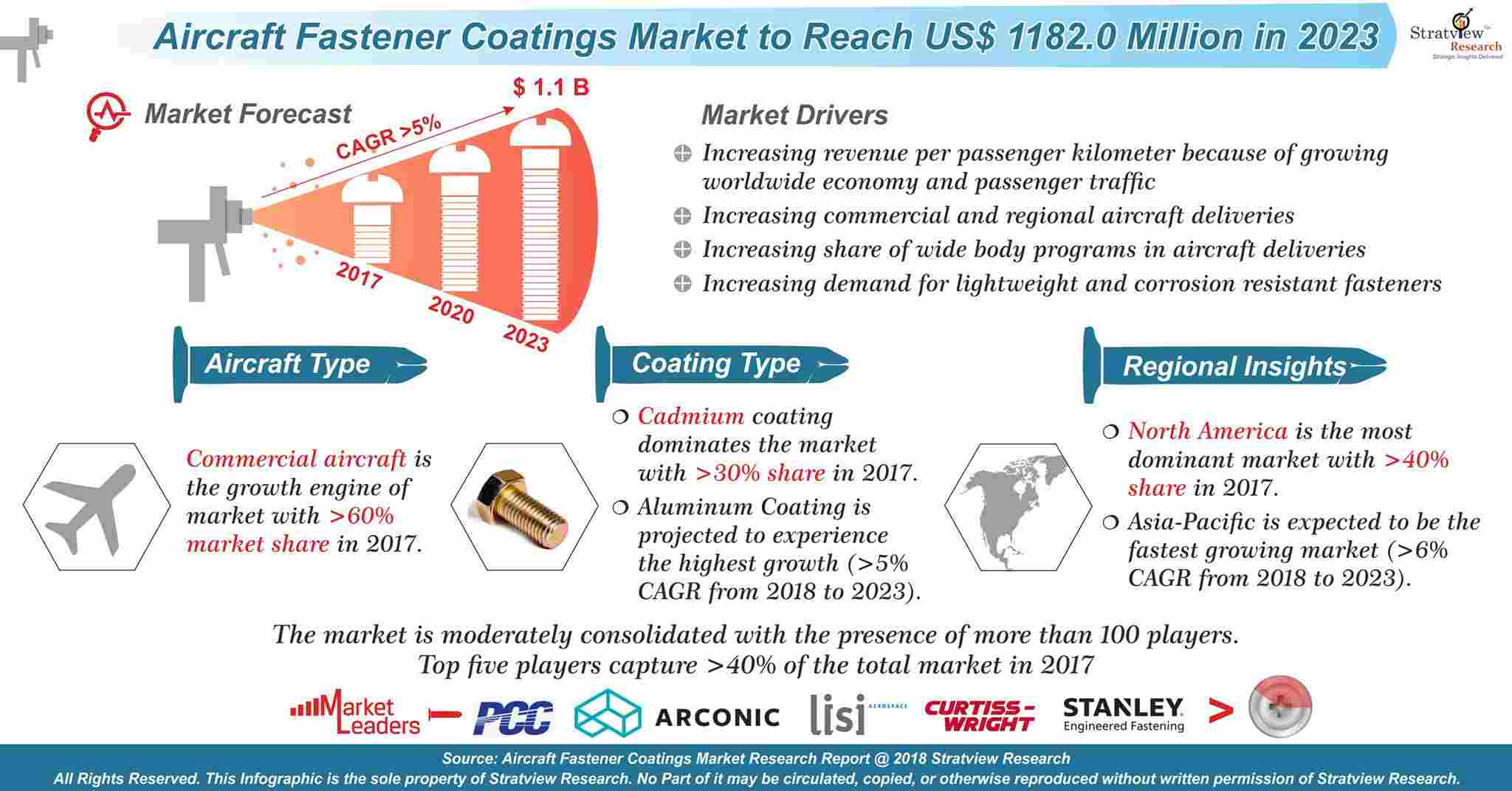 Aircraft Fastener Coatings Market Analysis