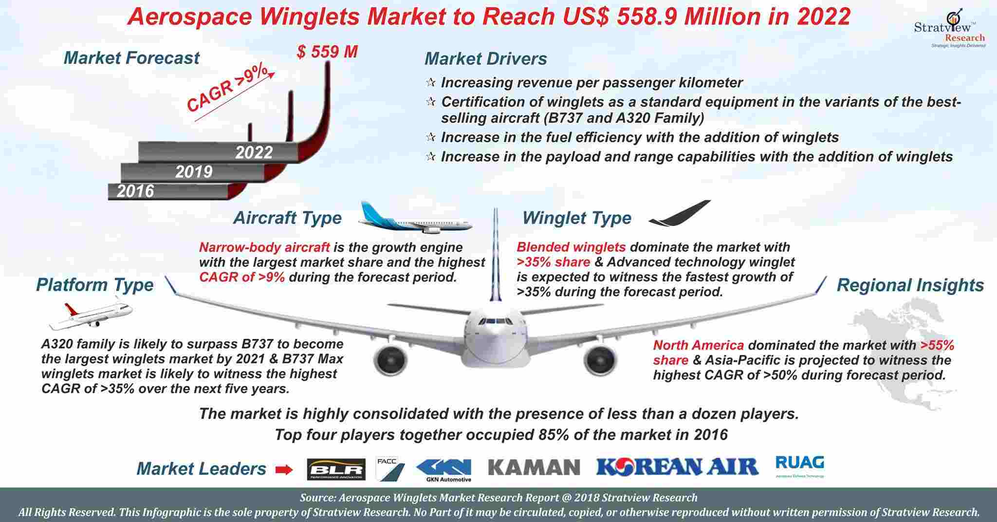 Aircraft Winglets Market Analysis