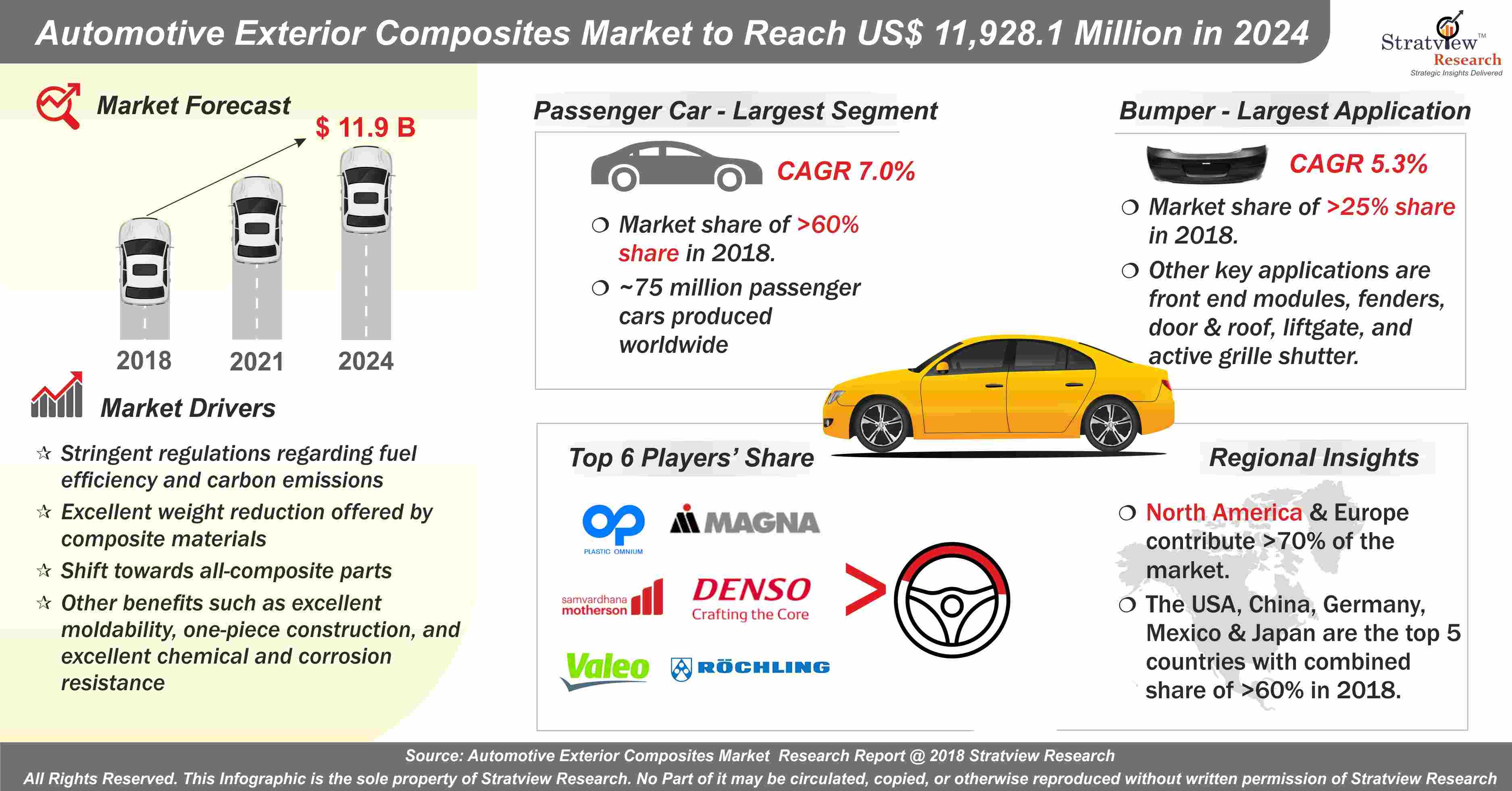 Automotive Exterior Composites Market Analysis