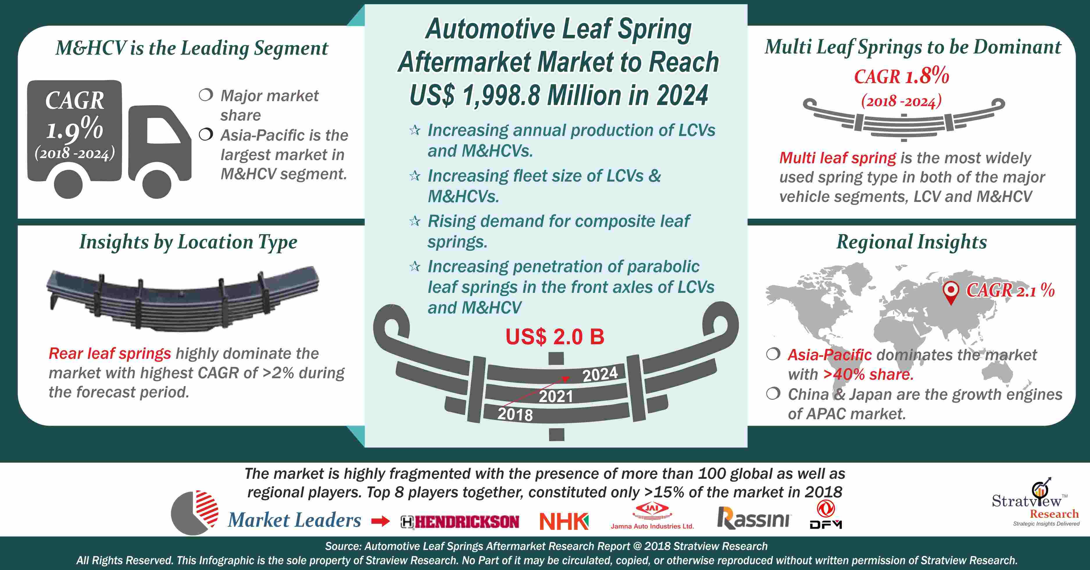 Automotive Leaf Spring Aftermarket Analysis