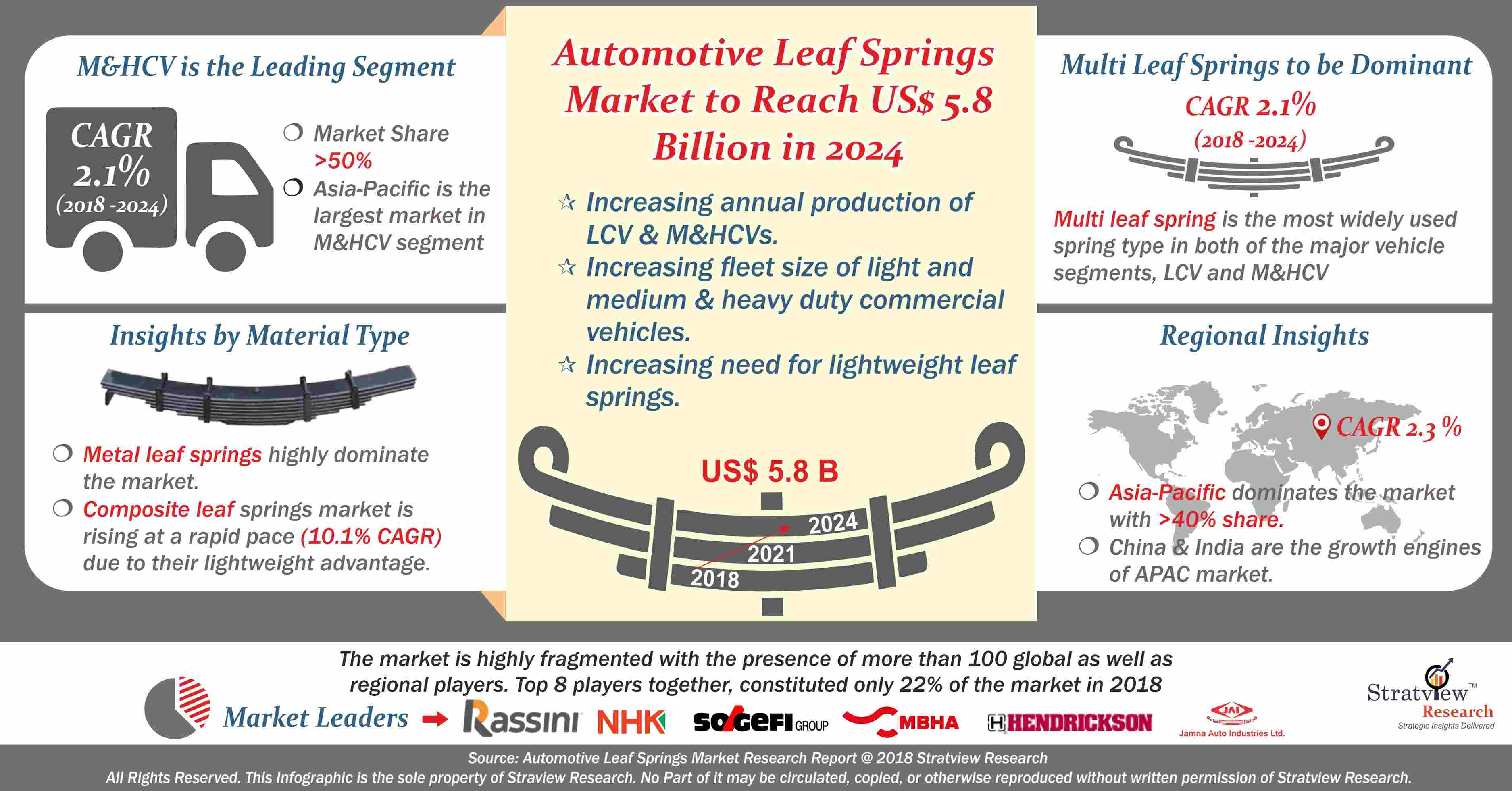Automotive Leaf Spring Market Analysis