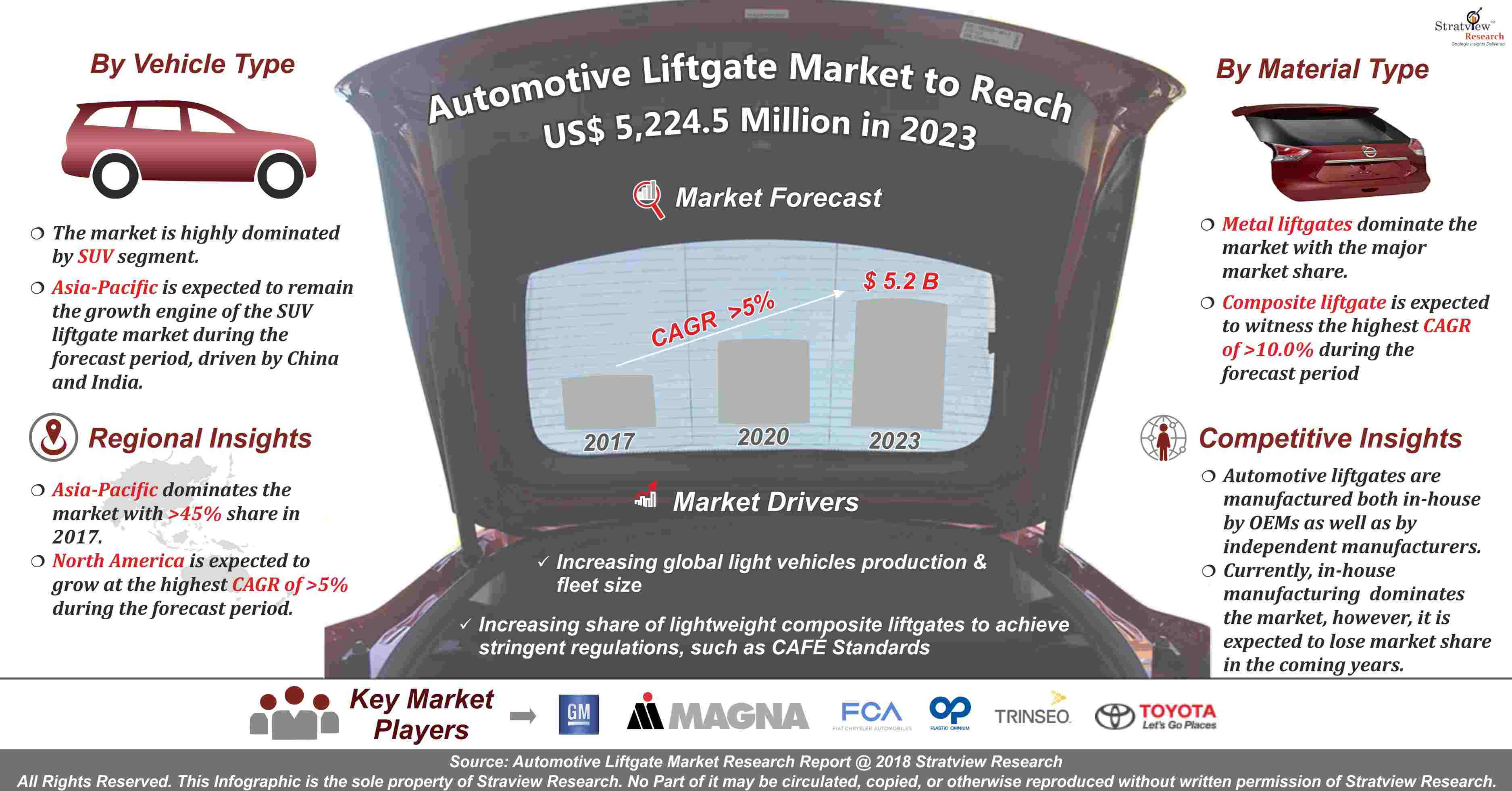 Automotive Liftgates Market Analysis