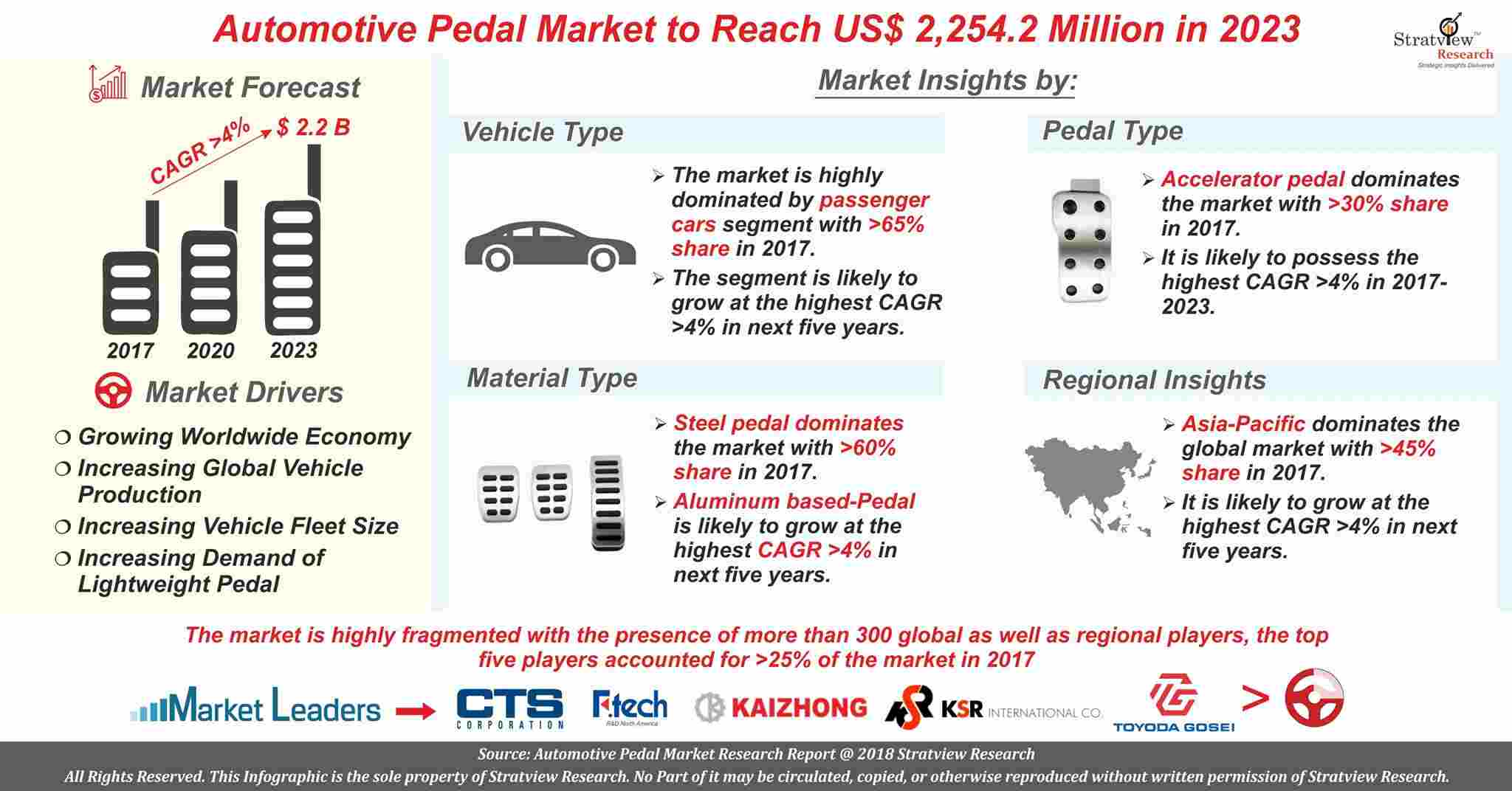 Automotive Pedal Market Analysis