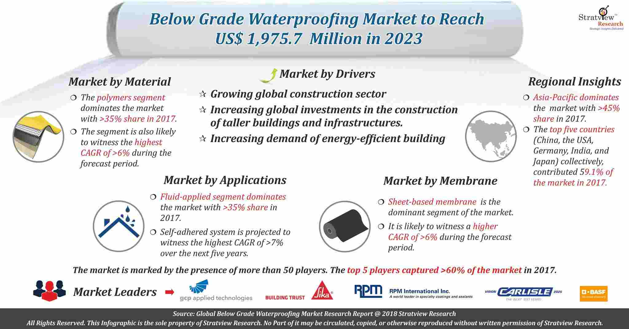 Below Grade Waterproofing Market