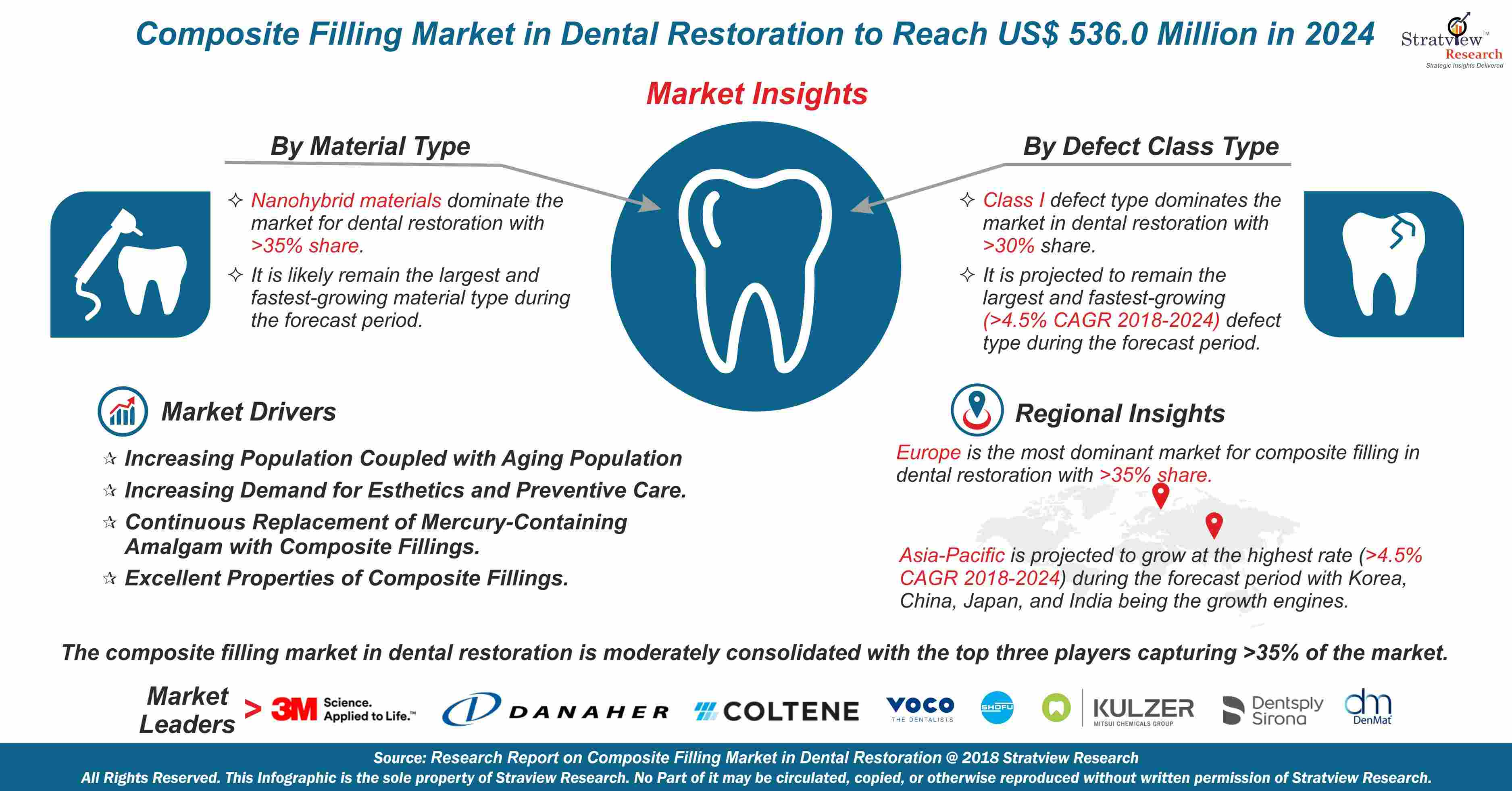 Composite Filling Market in Dental Restoration