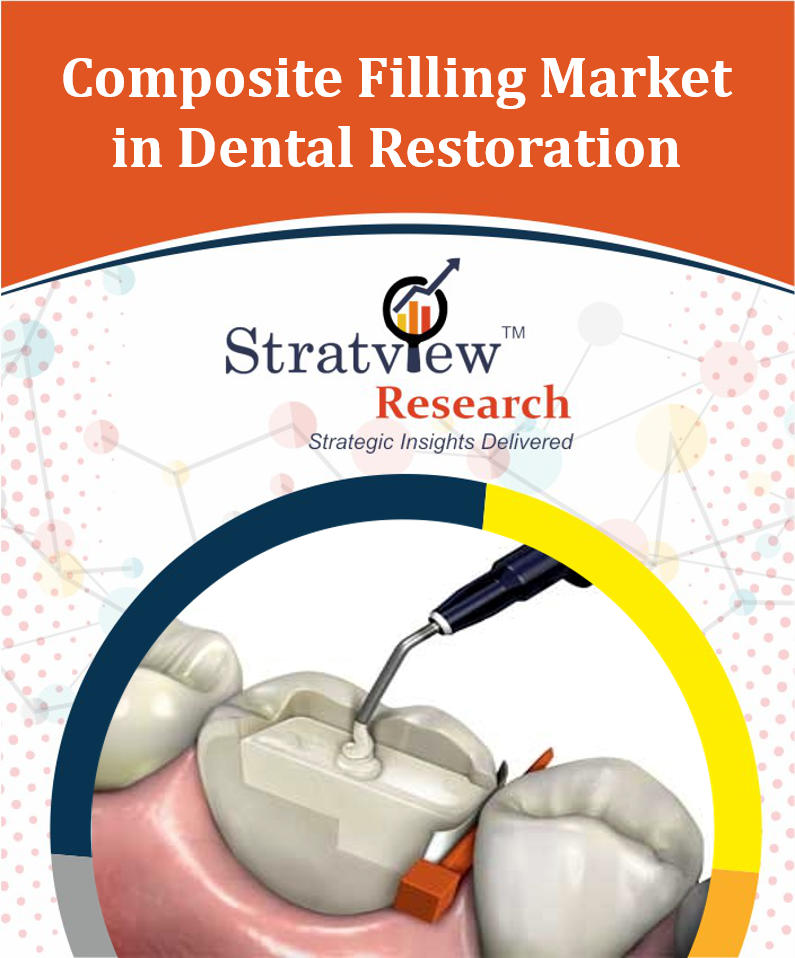 Composite Filling Market in Dental Restoration