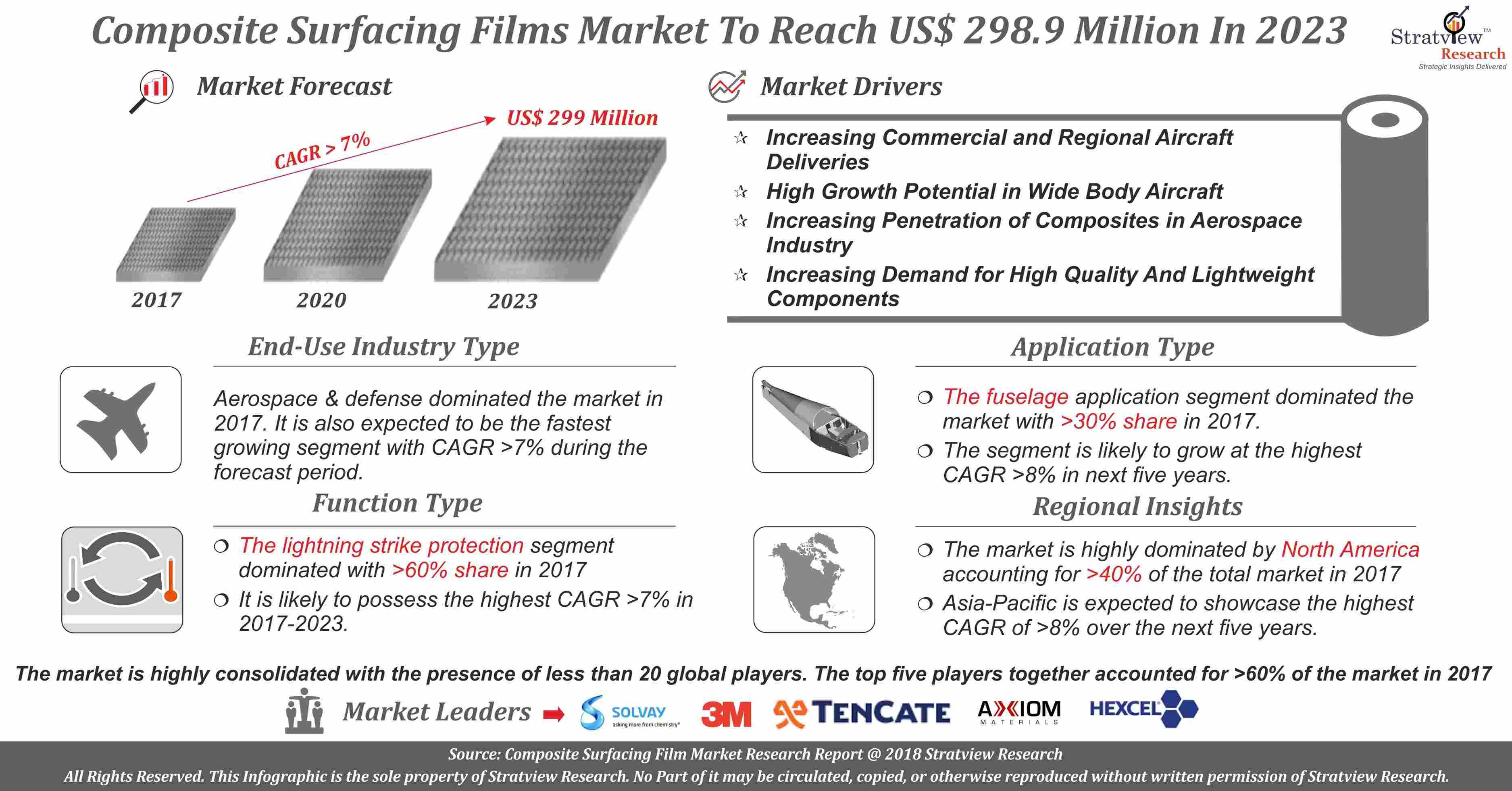 Composite Surfacing Films Market Analysis