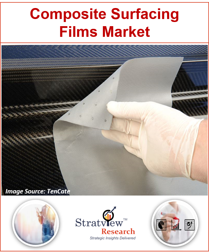 Composite Surfacing Films Market