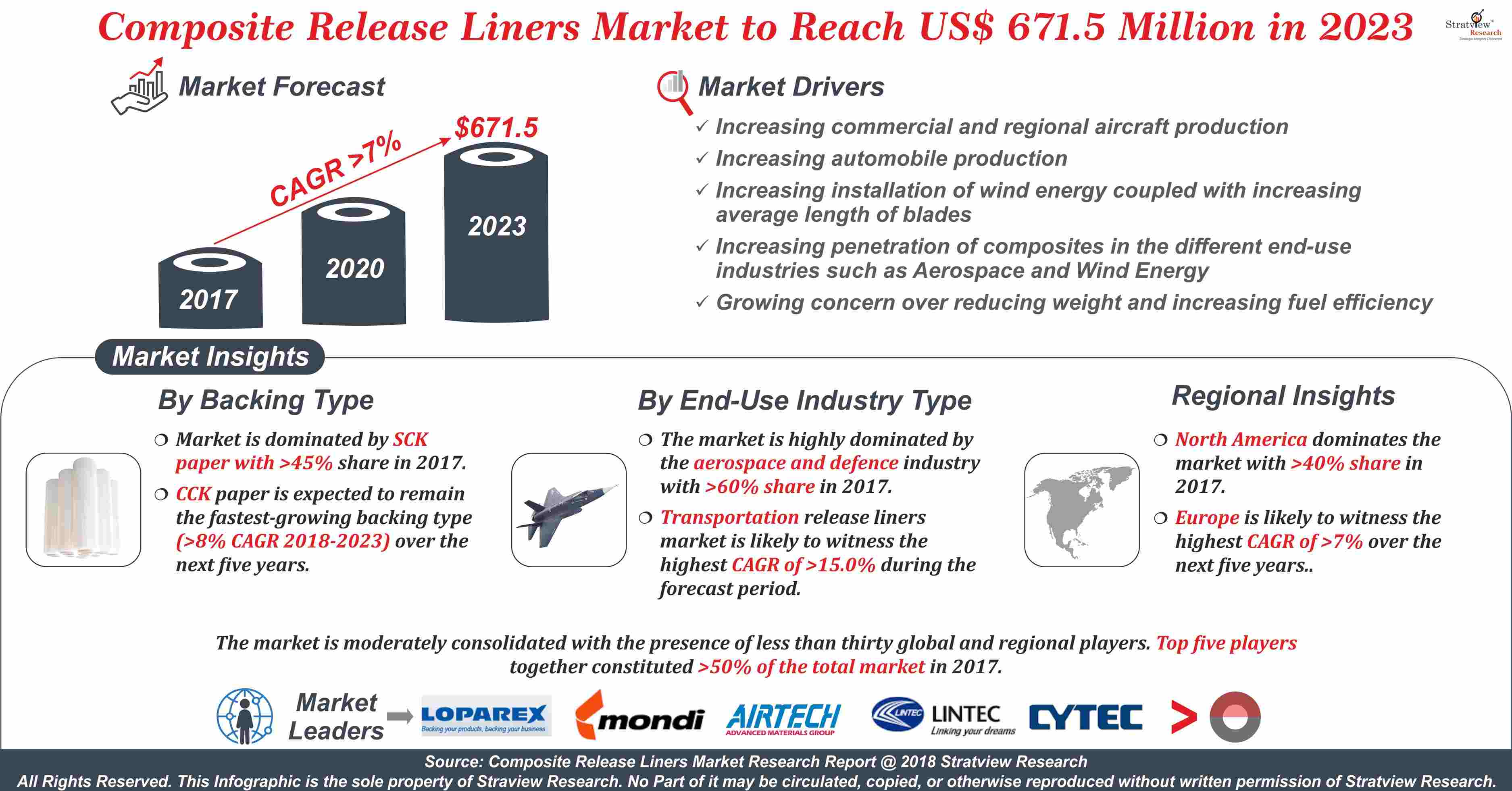 Composite Release Liners Market Analysis
