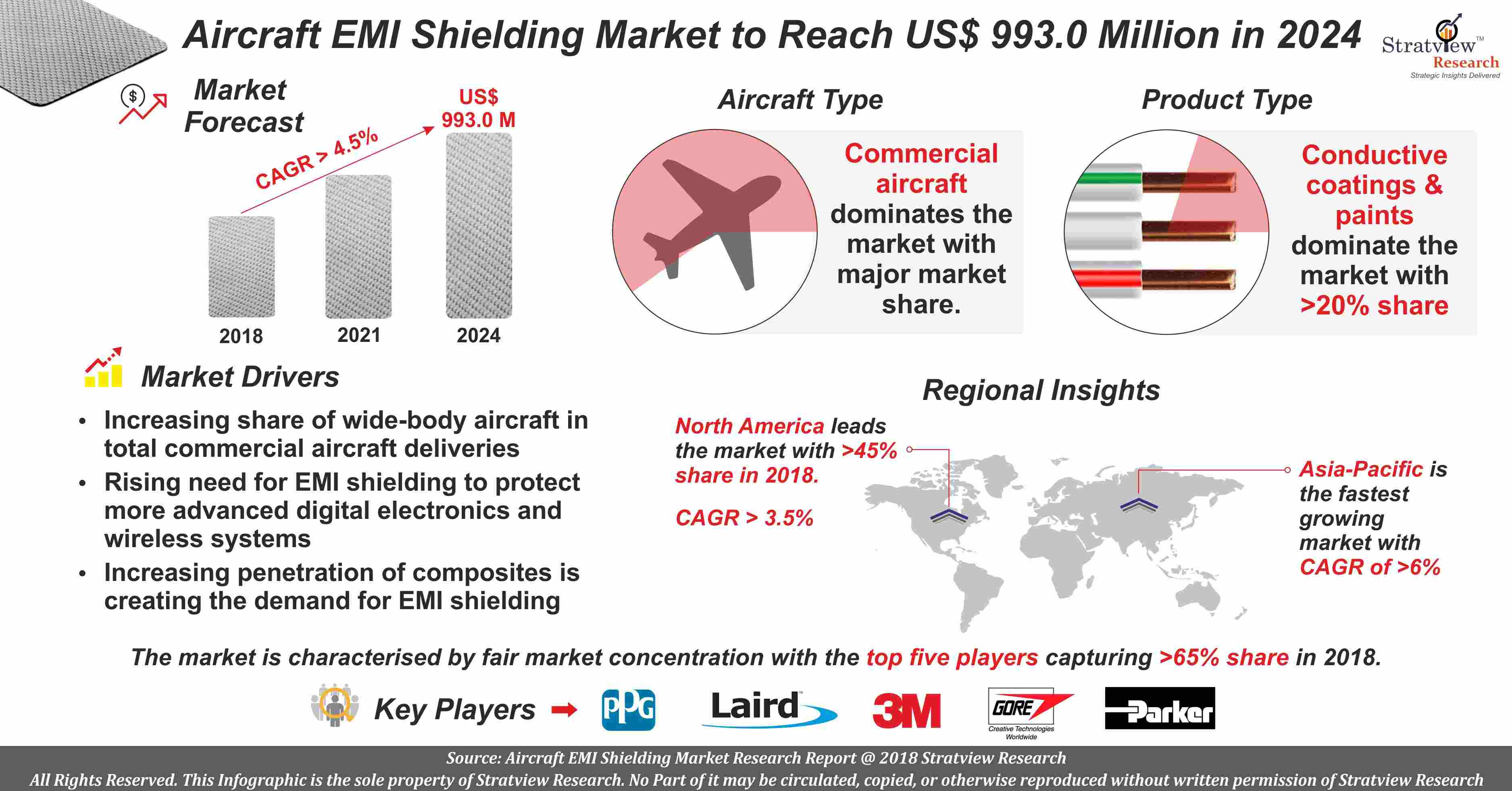 Emi Shielding Market Analysis in Aerospace Industry