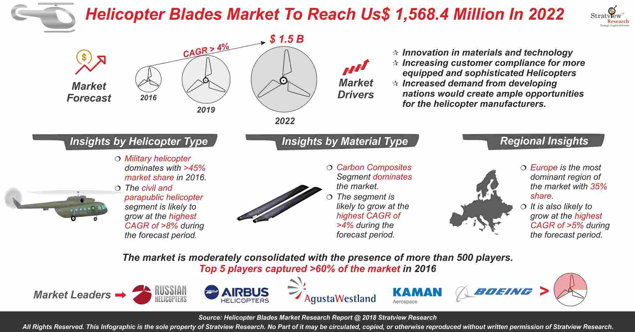 Helicopter Blades Market Analysis