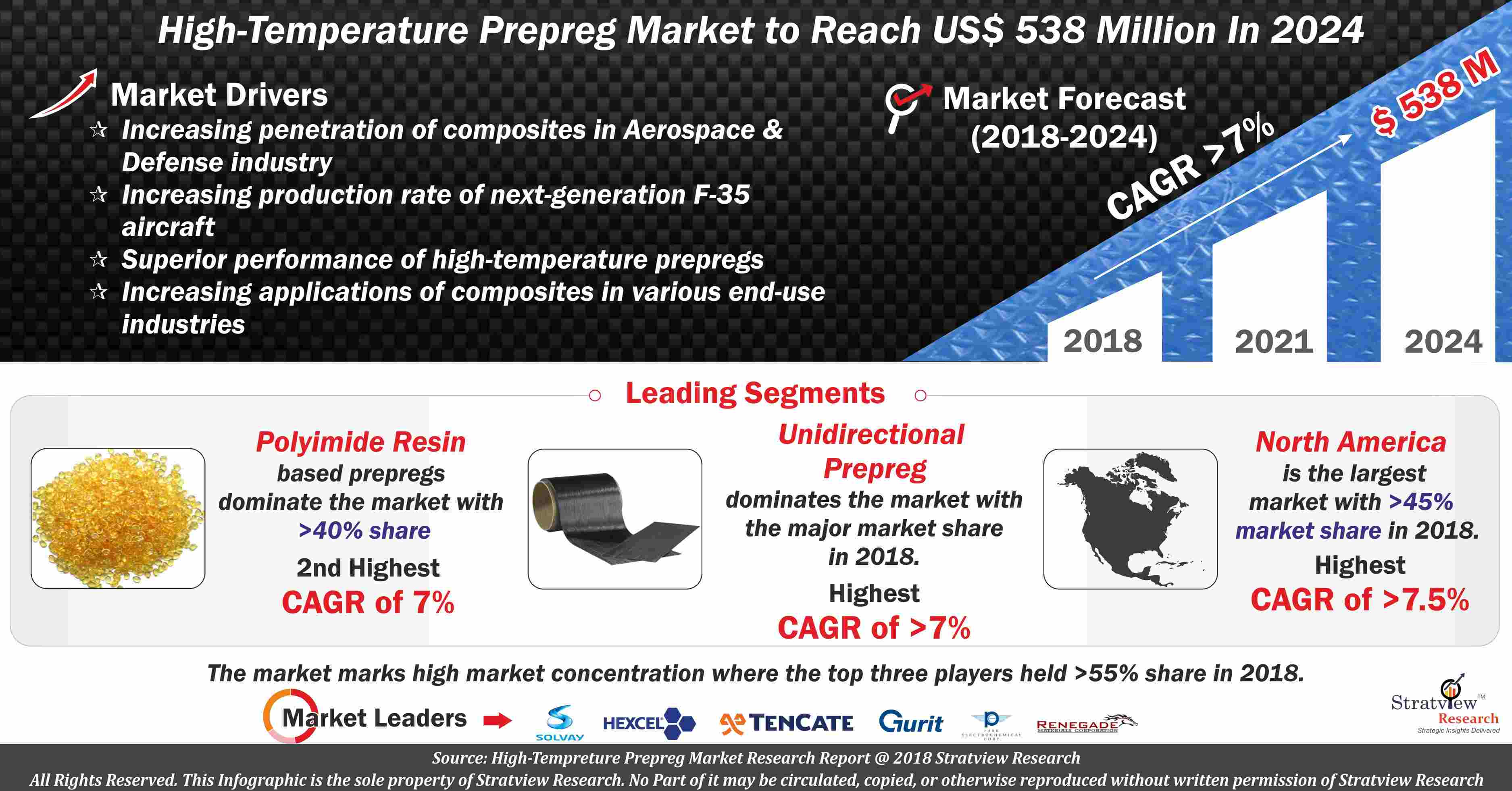 High Temperature Prepreg Market Analysis