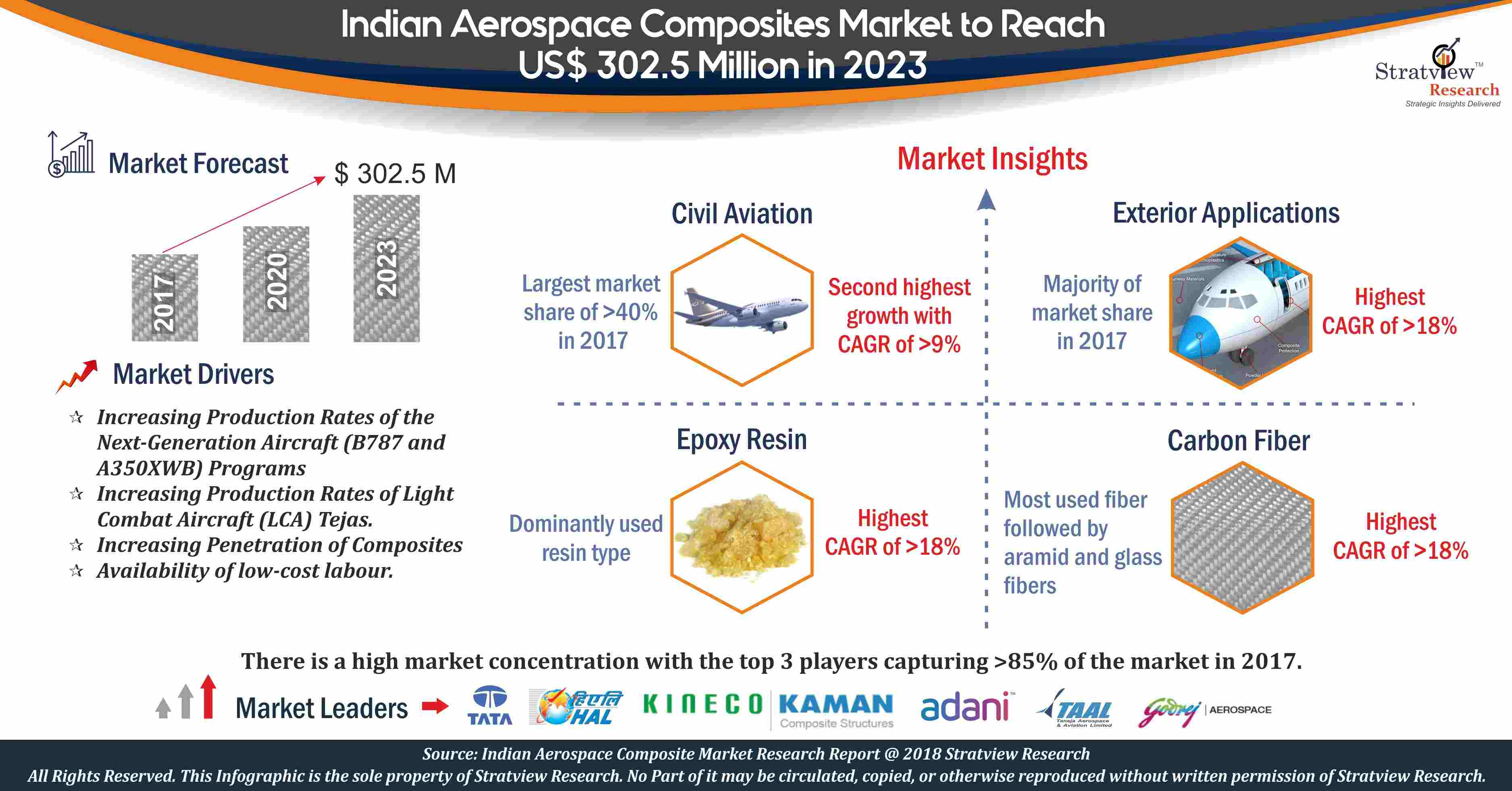 Indian Aerospace Composites Market Analysis