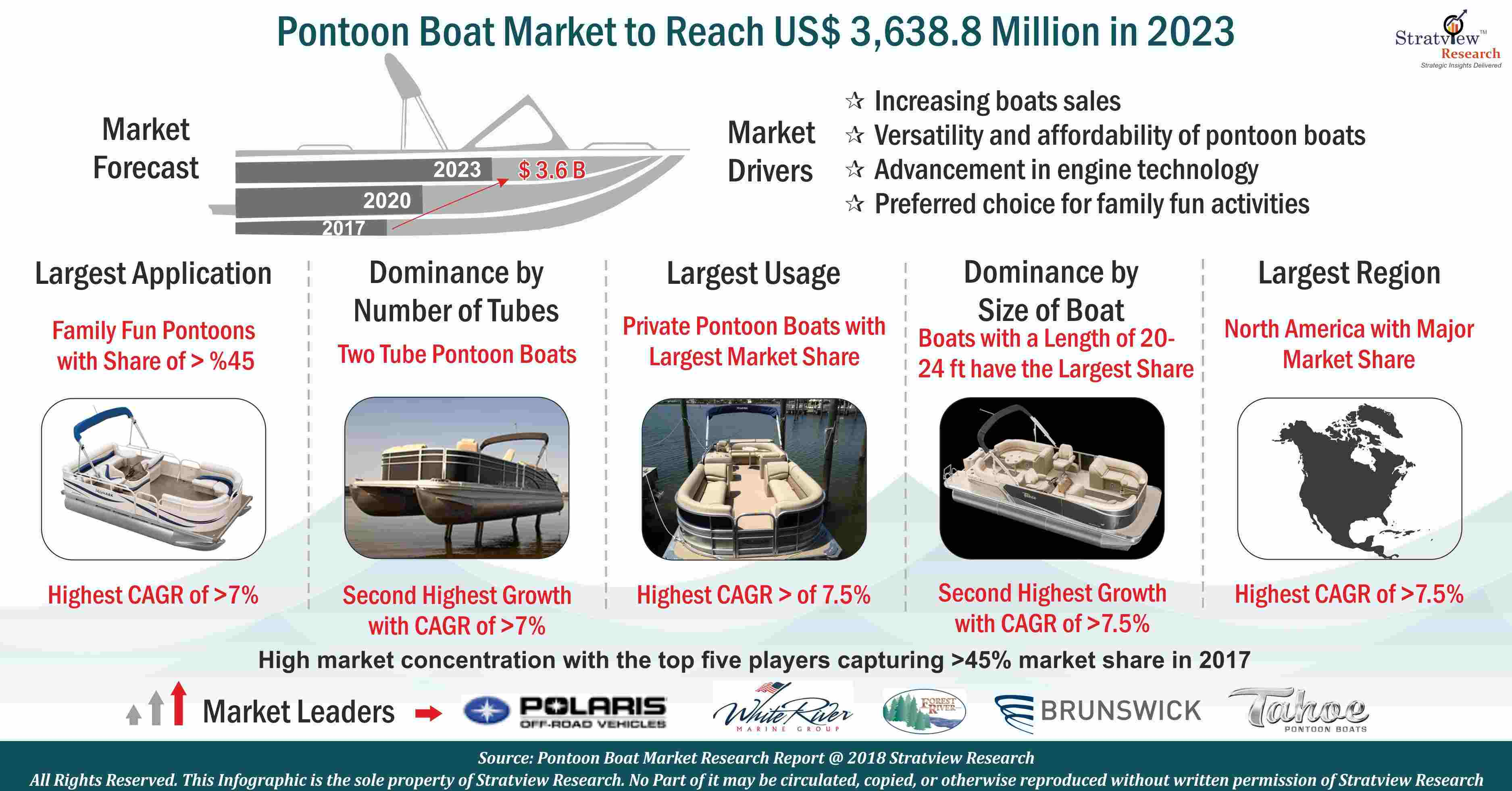 Pontoon Boat Market Analysis