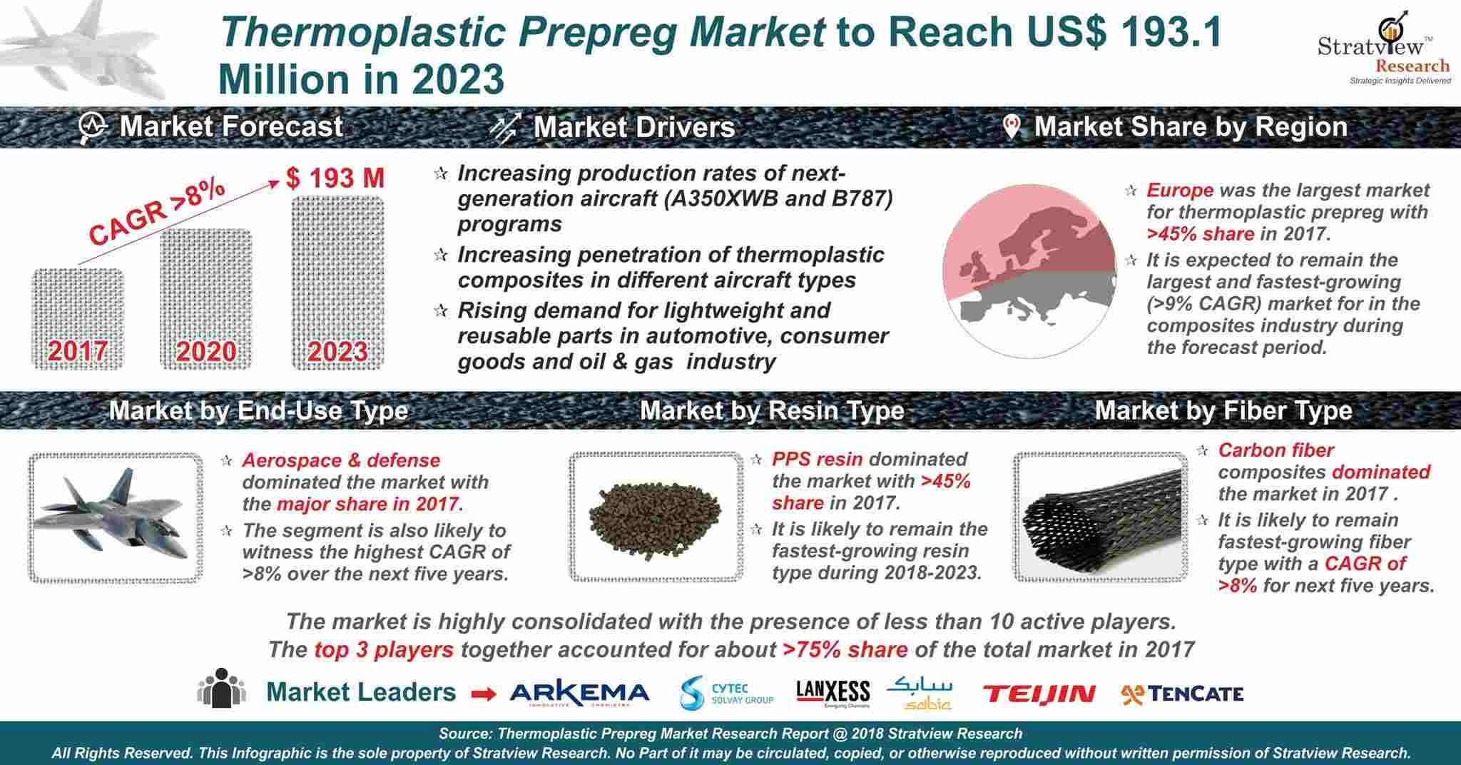 Thermoplastic Prepreg Market Analysis