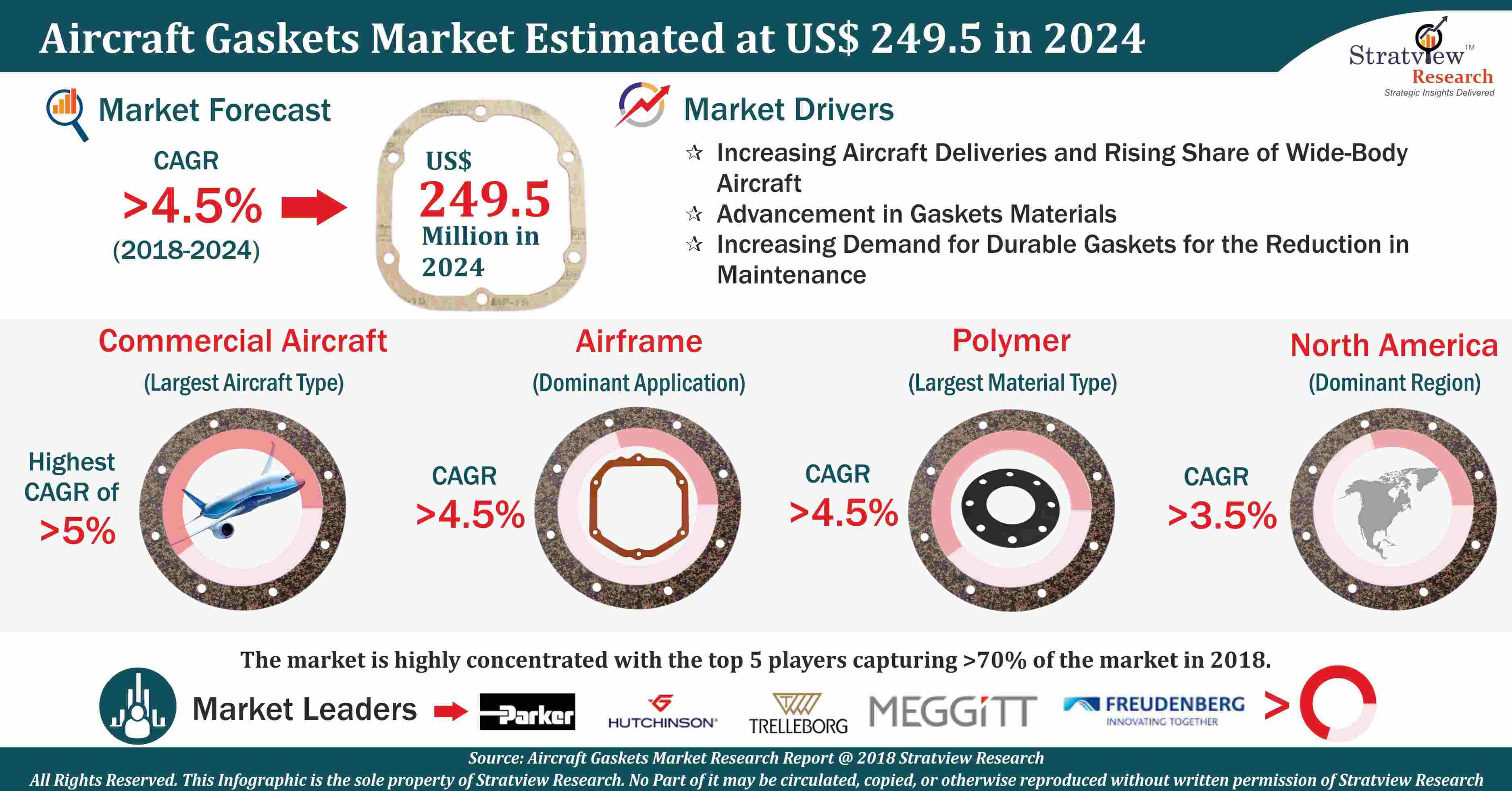 Aircraft Gaskets Market Analysis